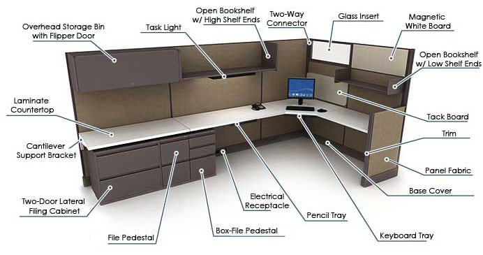 Cubicle Terminology Office Furniture Ez